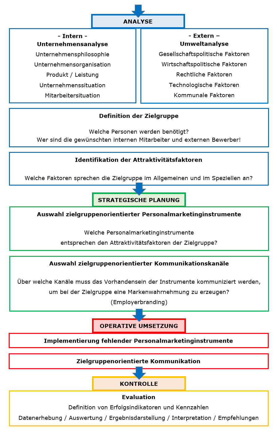 Ablauf Personalmarketing